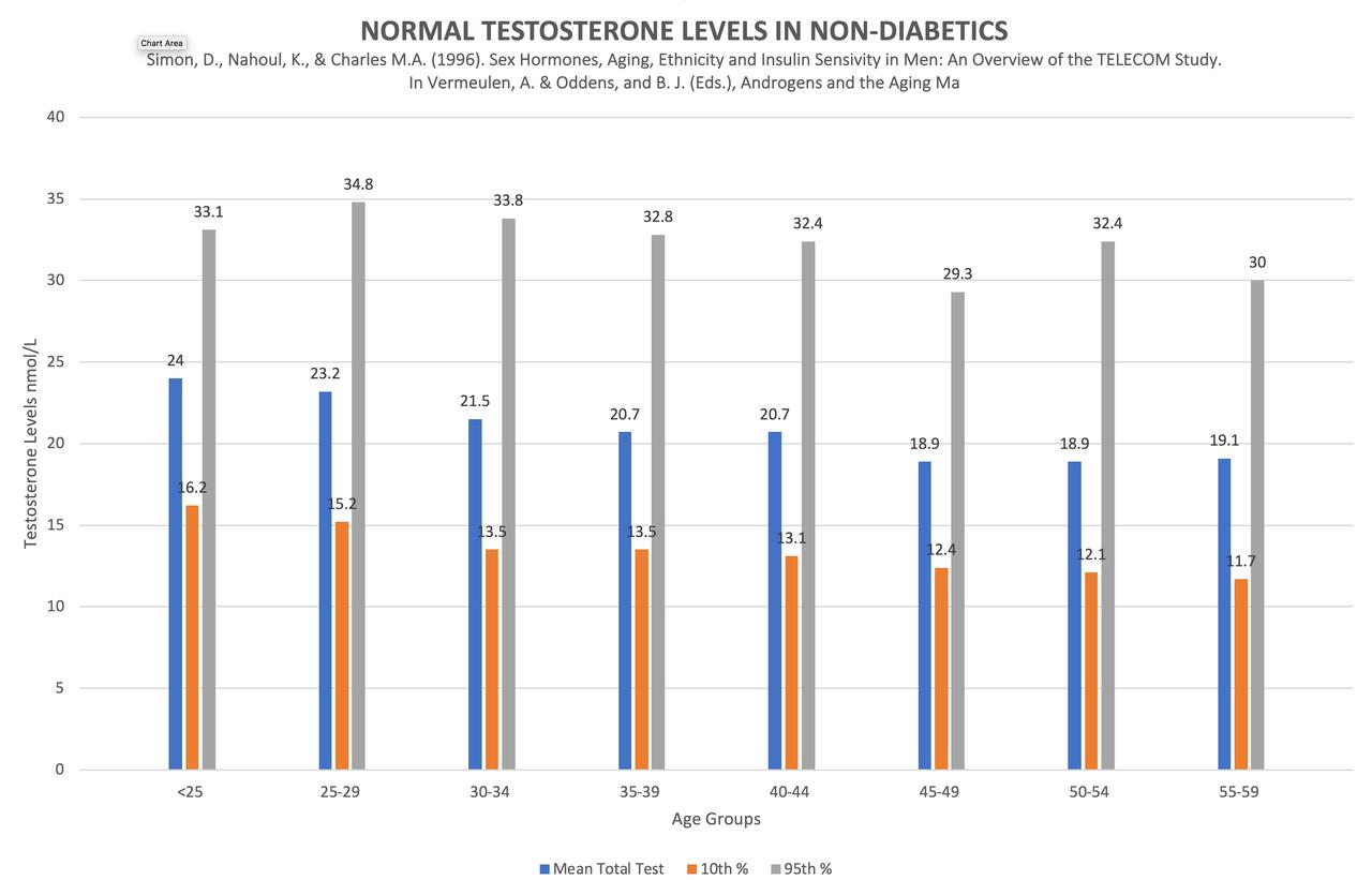 normal testosterone levels men