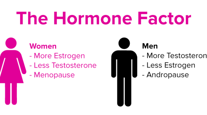 Testosterone and the Symptoms of High Estrogen in Men