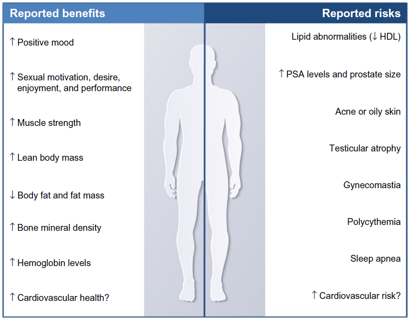 benefits and risks of androgen replacement therapy