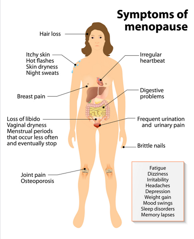 female-symptoms-of-menopause