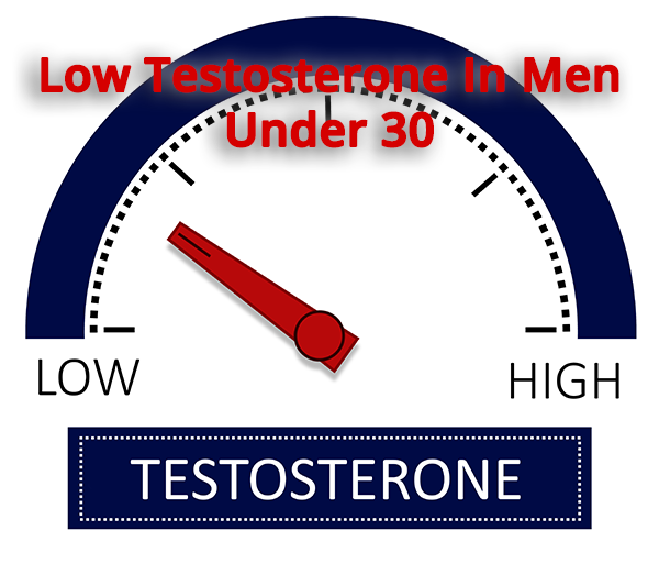 signs and causes of low testosterone in men under 30